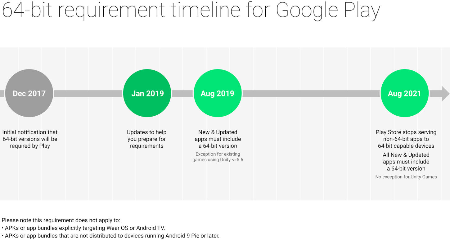 64 bit requirement for google play
