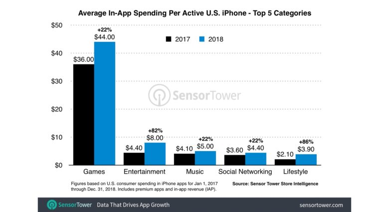 average in app spending by category