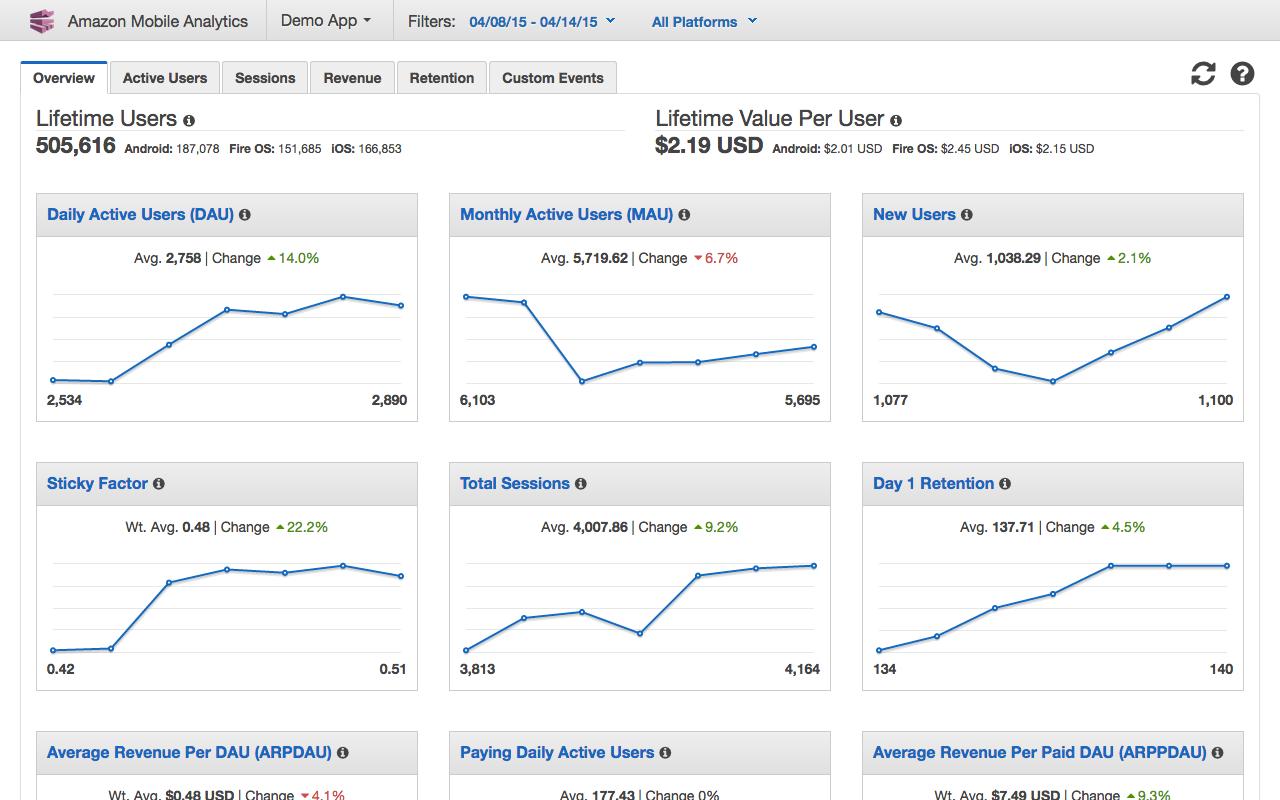 Amazon mobile app analytics
