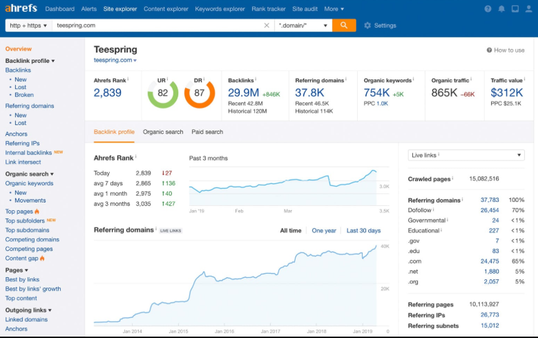 Ahrefs research
