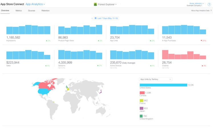 Apple Analytics for Mobile Apps