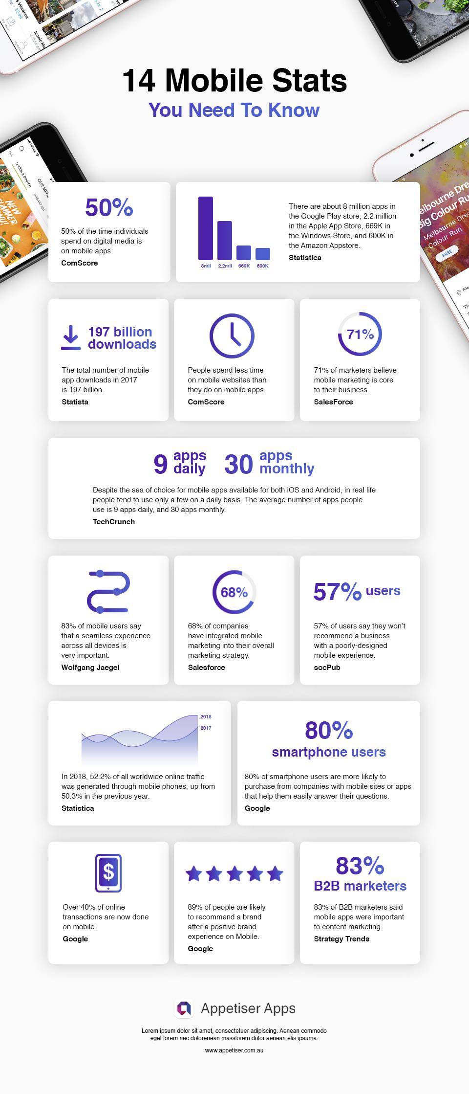 youfoodz - infographics
